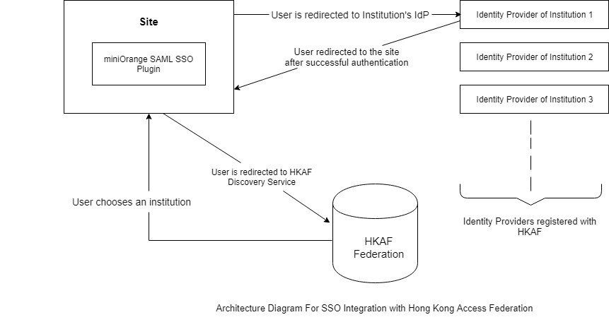 haka federation sso architecture diagram