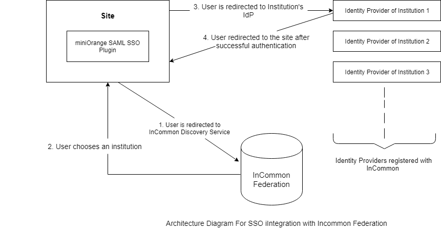incommon federation sso architecture diagram