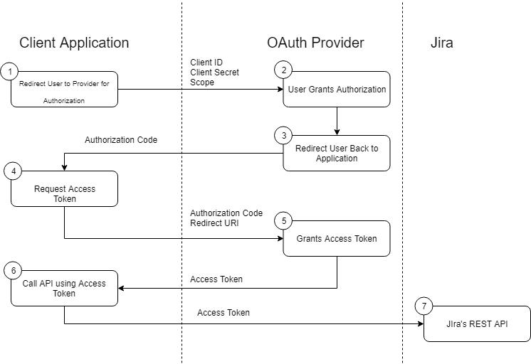 Setup REST API Authentication on Jira using OAuth/OIDC